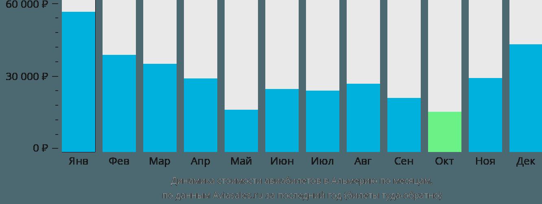 Динамика стоимости авиабилетов в Альмерию по месяцам