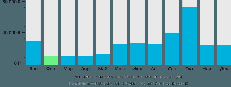 Динамика стоимости авиабилетов в Лейпциг по месяцам