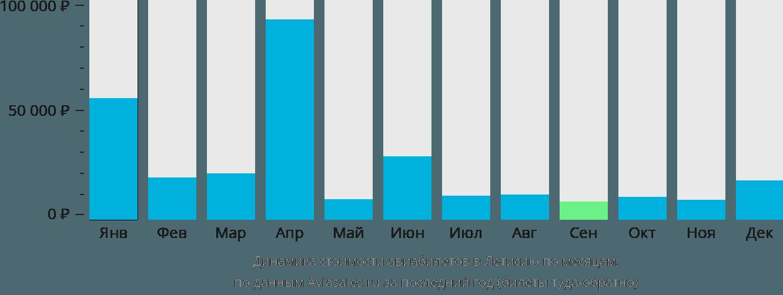 Динамика стоимости авиабилетов в Летисию по месяцам