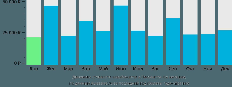 Динамика стоимости авиабилетов в Лексингтон по месяцам