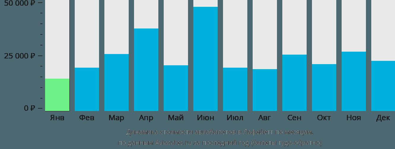 Динамика стоимости авиабилетов в Лафейетт по месяцам