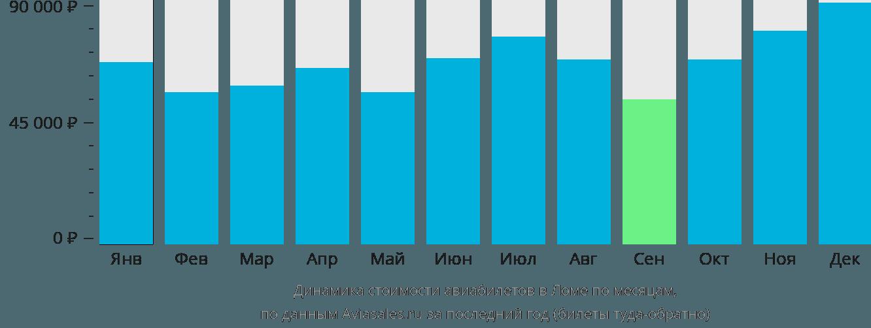 Динамика стоимости авиабилетов в Ломе по месяцам