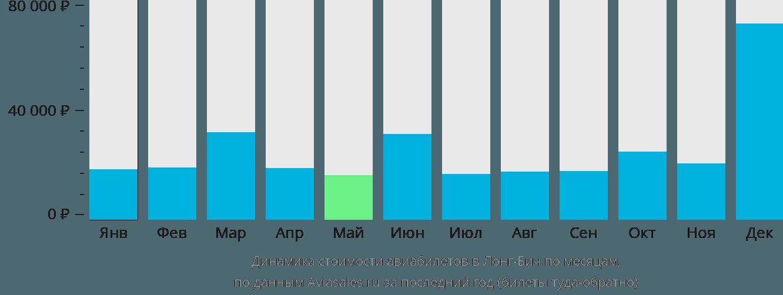 Динамика стоимости авиабилетов в Лонг-Бич по месяцам