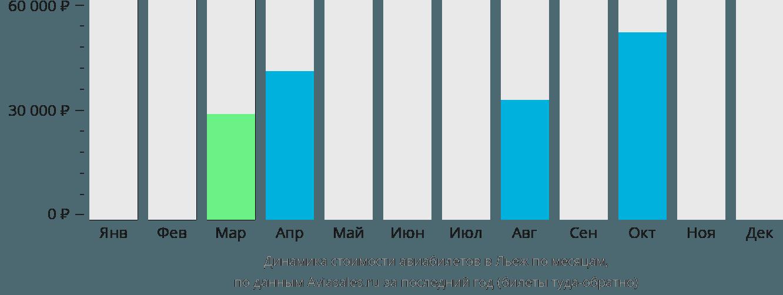 Динамика стоимости авиабилетов в Льеж по месяцам
