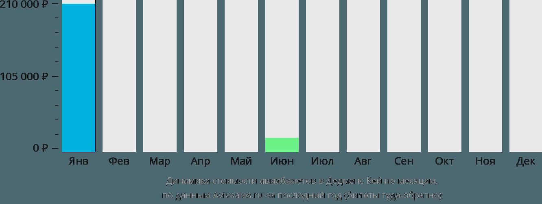 Динамика стоимости авиабилетов в Дедменс Кей по месяцам