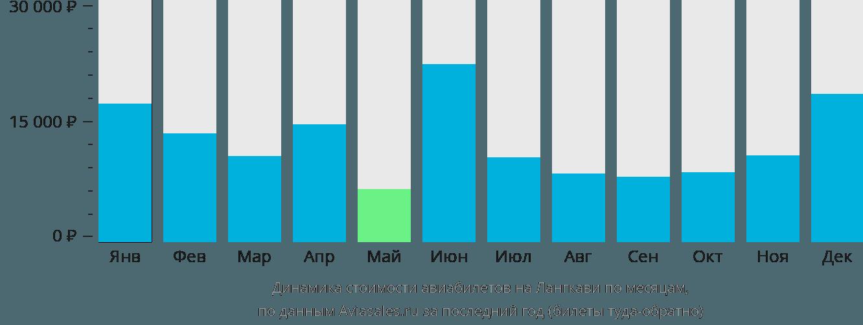 Динамика стоимости авиабилетов на Лангкави по месяцам