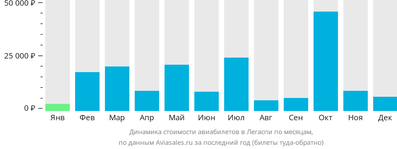 Динамика стоимости авиабилетов Легаспи по месяцам