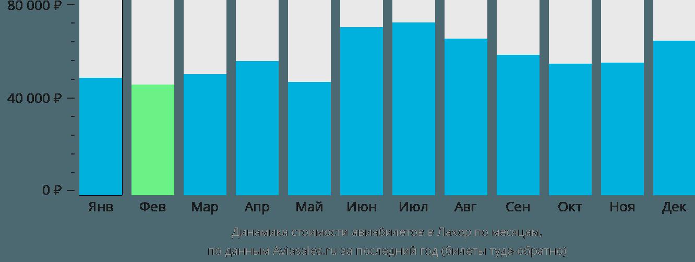 Динамика стоимости авиабилетов в Лахор по месяцам