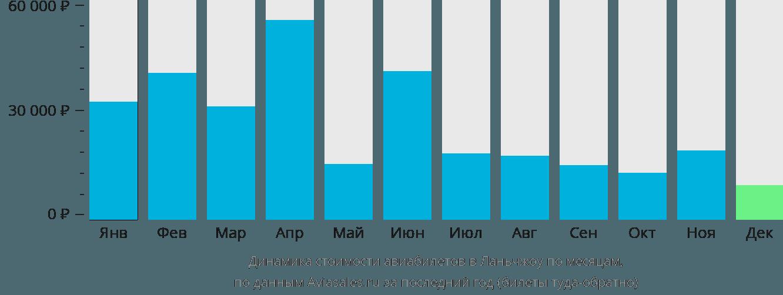 Динамика стоимости авиабилетов в Ланьчжоу по месяцам