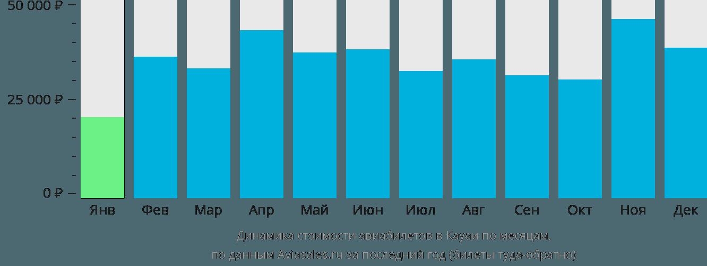 Динамика стоимости авиабилетов в Кауаи по месяцам
