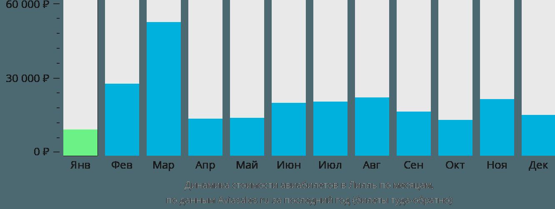 Динамика стоимости авиабилетов в Лилля по месяцам