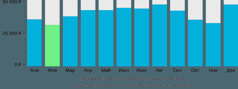 Динамика стоимости авиабилетов в Лиму по месяцам