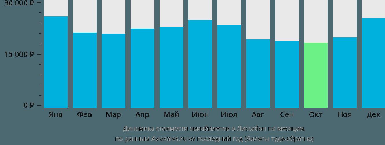 Динамика стоимости авиабилетов в Лиссабон по месяцам