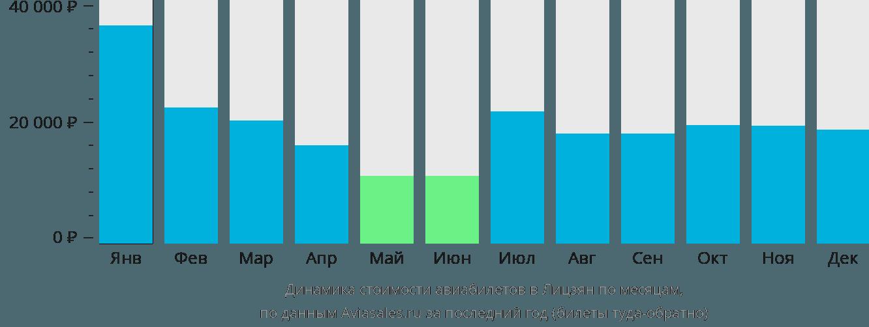 Динамика стоимости авиабилетов Лидзанг Сити по месяцам
