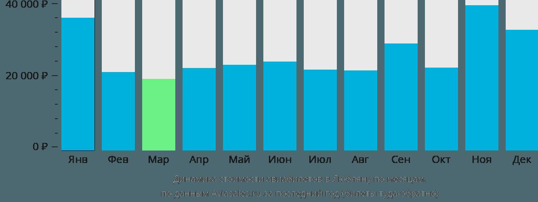 Динамика стоимости авиабилетов в Любляну по месяцам