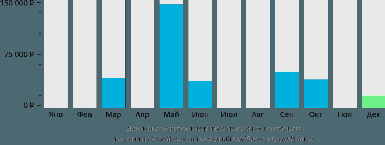 Динамика стоимости авиабилетов Лекнес по месяцам