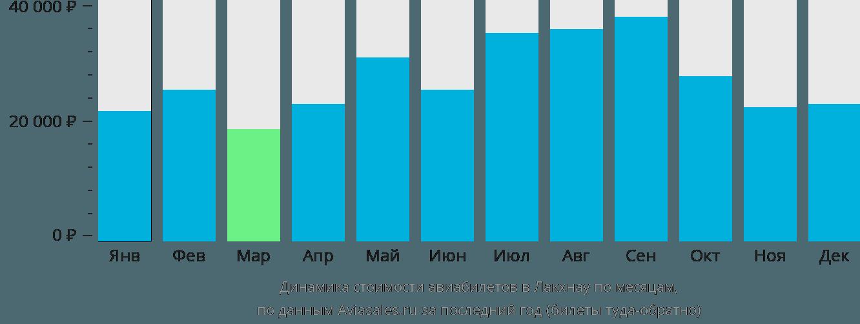 Динамика стоимости авиабилетов в Лакхнау по месяцам
