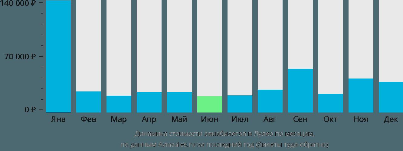Динамика стоимости авиабилетов в Лулео по месяцам