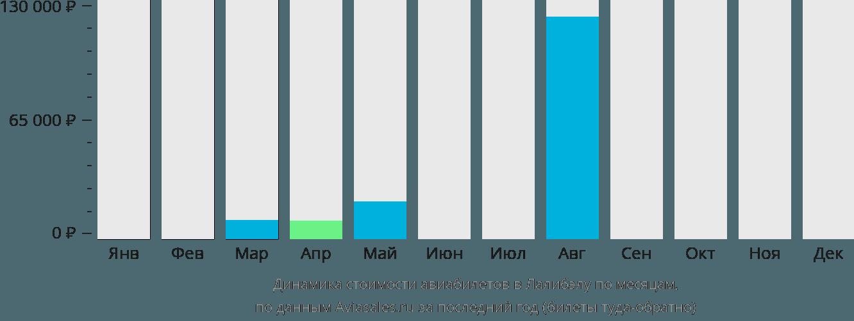 Динамика стоимости авиабилетов в Лалибелу по месяцам