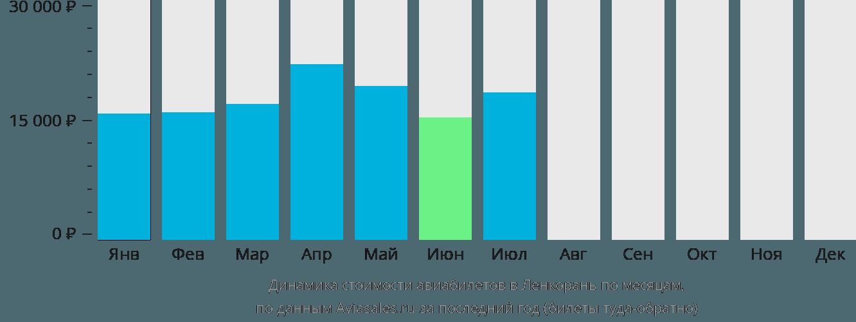 Динамика стоимости авиабилетов в Ленкорань по месяцам