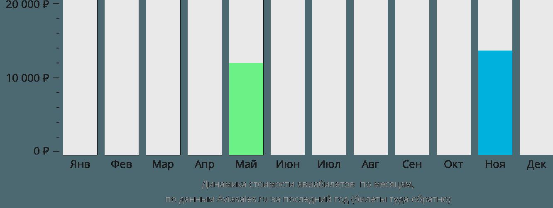 Динамика стоимости авиабилетов Аллуитсуп Паа по месяцам