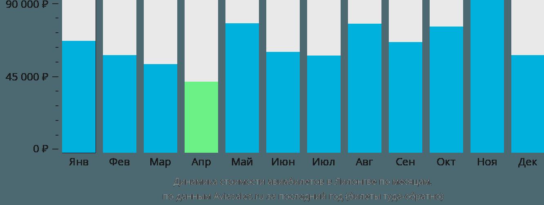 Динамика стоимости авиабилетов в Лилонгве по месяцам