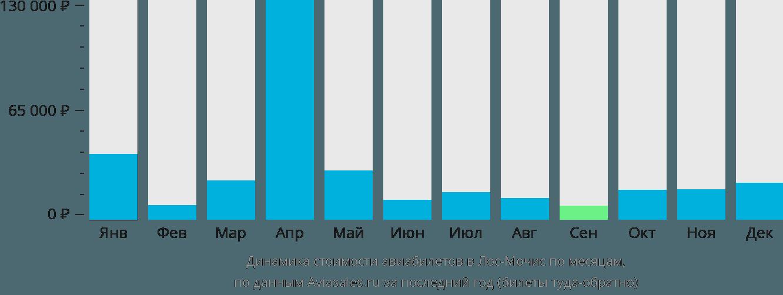 Динамика стоимости авиабилетов в Лос-Мочис по месяцам