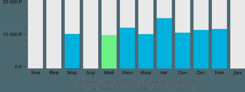 Динамика стоимости авиабилетов в Лампедузу по месяцам