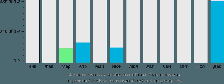 Динамика стоимости авиабилетов в Кламат Фолс по месяцам
