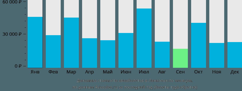 Динамика стоимости авиабилетов в Линкольн по месяцам