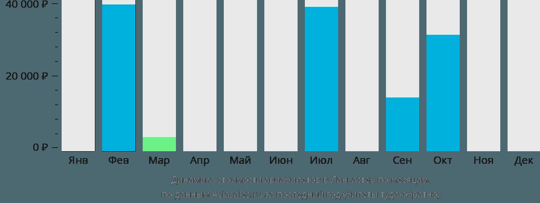 Динамика стоимости авиабилетов в Ланкастер по месяцам