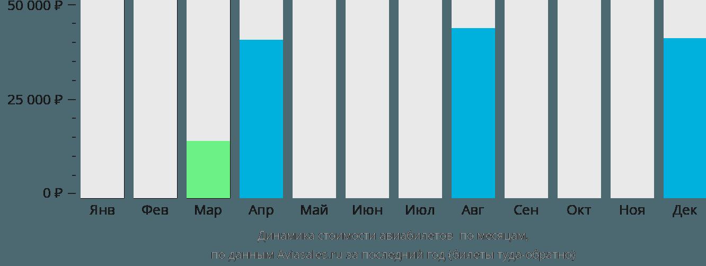 Динамика стоимости авиабилетов Остров Лиайр по месяцам
