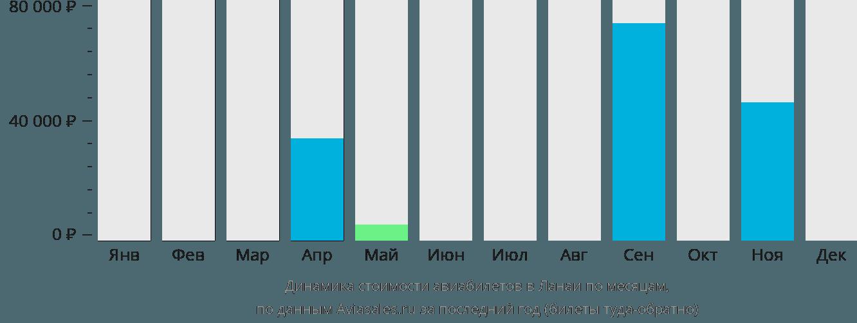 Динамика стоимости авиабилетов в Ланаи по месяцам