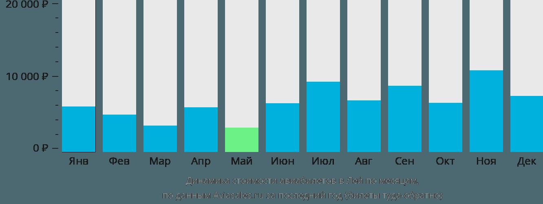 Динамика стоимости авиабилетов в Лей по месяцам