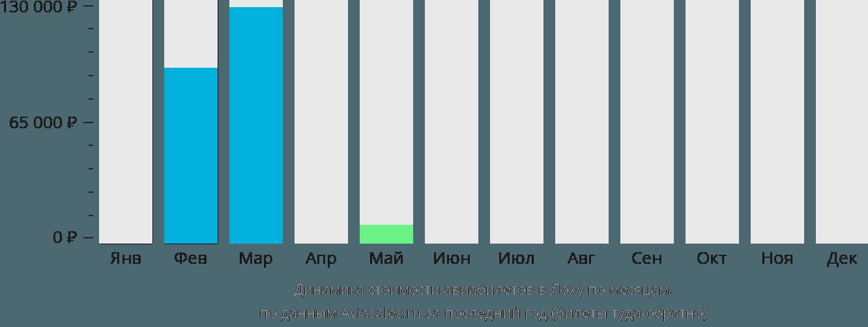 Динамика стоимости авиабилетов в Лоху по месяцам