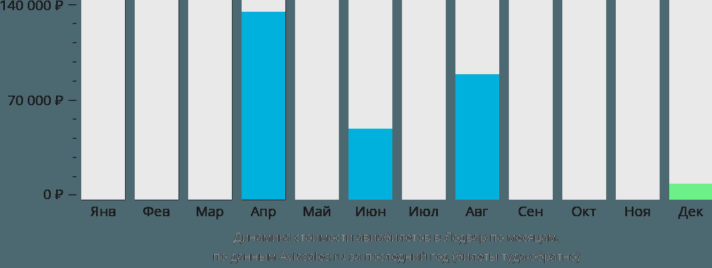 Динамика стоимости авиабилетов в Лодвар по месяцам