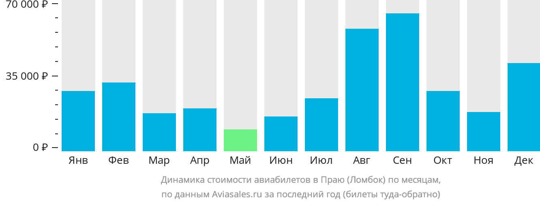 Динамика стоимости авиабилетов в Праю (Ломбок) по месяцам