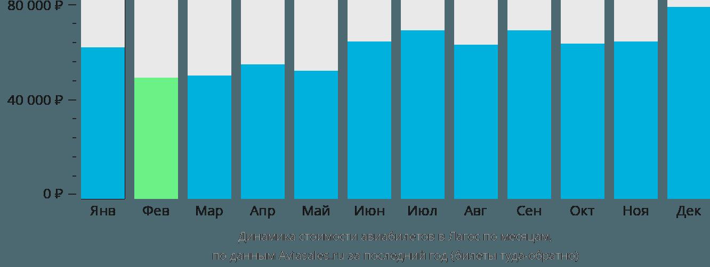 Динамика стоимости авиабилетов в Лагос по месяцам
