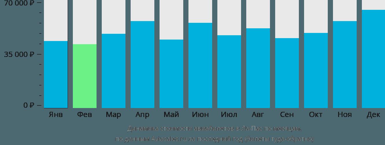 Динамика стоимости авиабилетов в Ла-Пас по месяцам