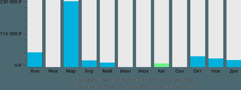 Динамика стоимости авиабилетов в Линчёпинг по месяцам