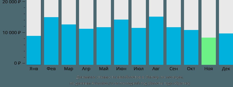 Динамика стоимости авиабилетов в Липецк по месяцам