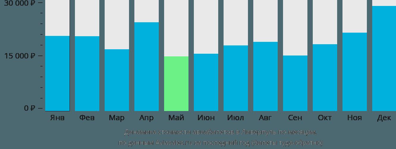 Динамика стоимости авиабилетов в Ливерпуль по месяцам