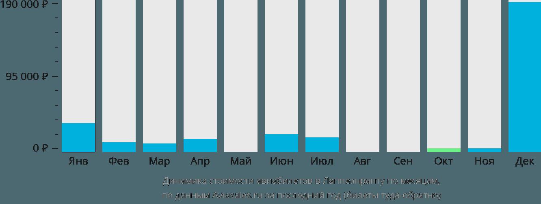 Динамика стоимости авиабилетов в Лаппеэнранту по месяцам