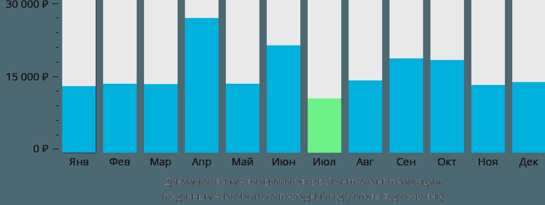 Динамика стоимости авиабилетов в Луангпхабанг по месяцам