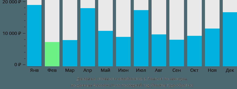 Динамика стоимости авиабилетов Лампанг по месяцам