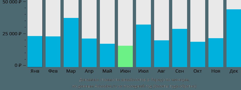 Динамика стоимости авиабилетов в Ларедо по месяцам