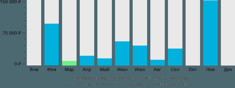 Динамика стоимости авиабилетов в Ля-Рошель по месяцам