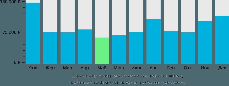 Динамика стоимости авиабилетов в Ла-Роману по месяцам