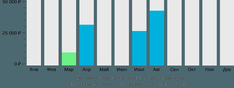 Динамика стоимости авиабилетов в Лерос по месяцам