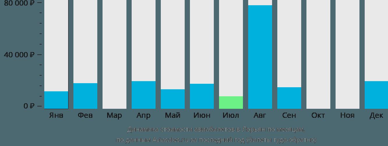 Динамика стоимости авиабилетов в Лорьян по месяцам